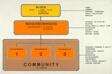 Block-Neighborhood-Community: Diagram